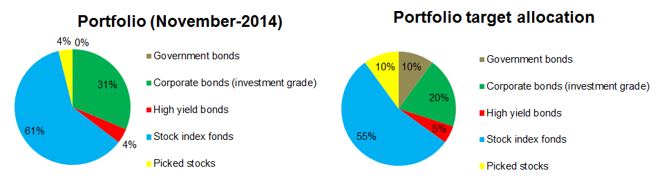 Portfolio allocation November 2014