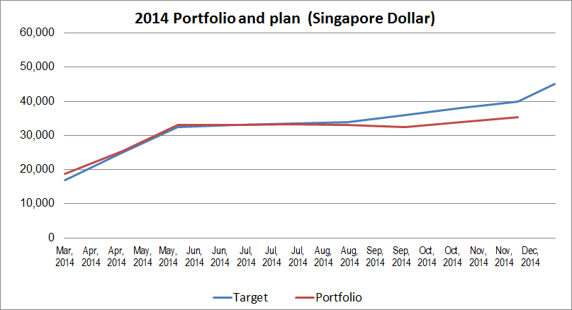 2014-11-portfolio-performance-vs-plan