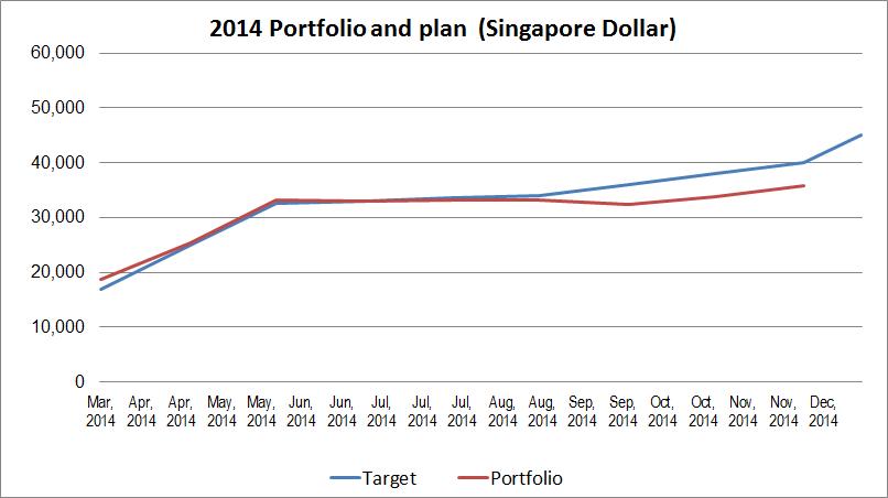 2014-11-portfolio-plan-vs-reality
