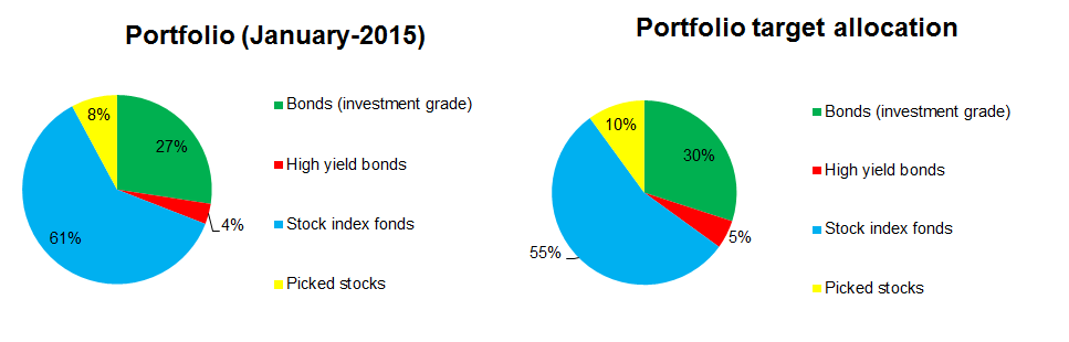 2014-12-portfolio-allocation-vs-target