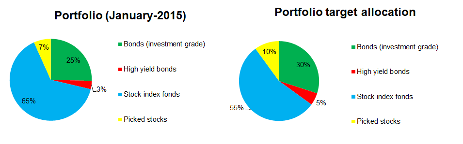 2015-01-portfolio-allocation-vs-target