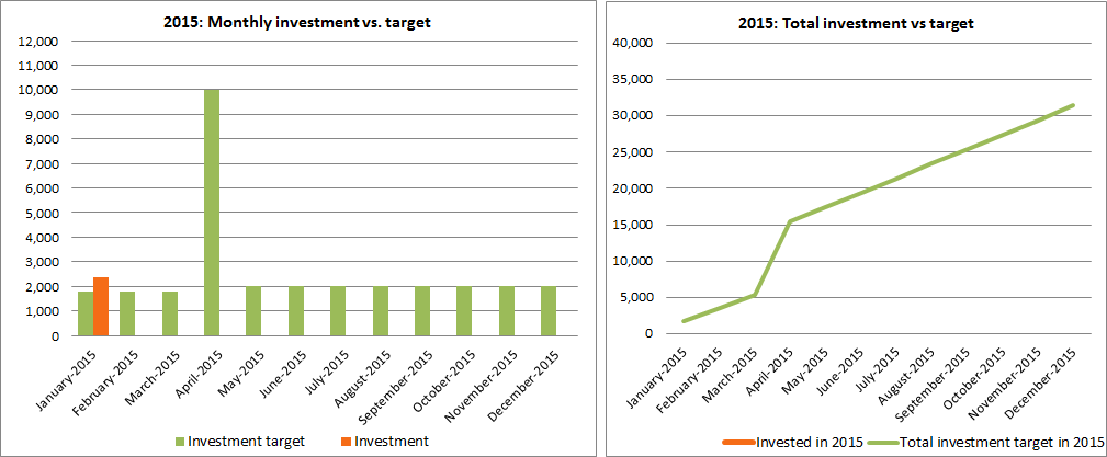 2015-01-yearly-investment-vs-target