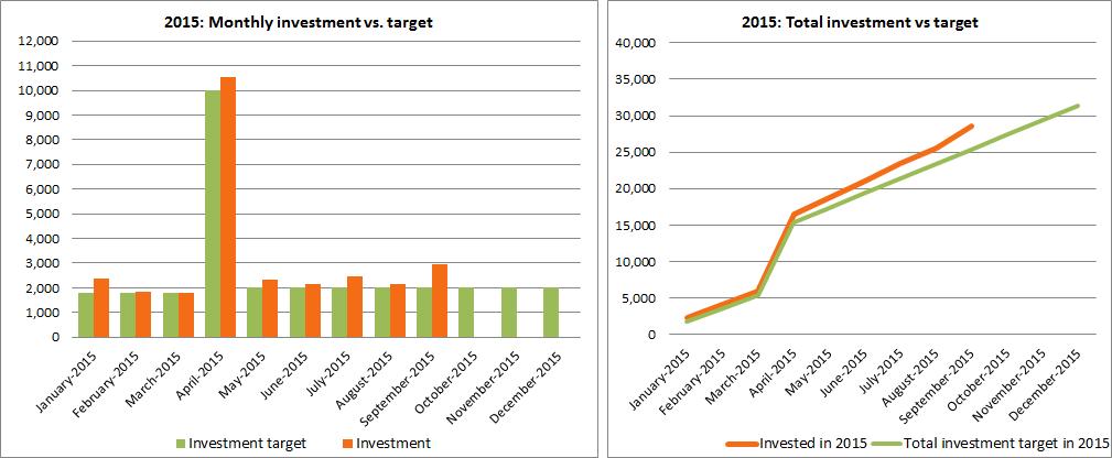 Investment vs. target
