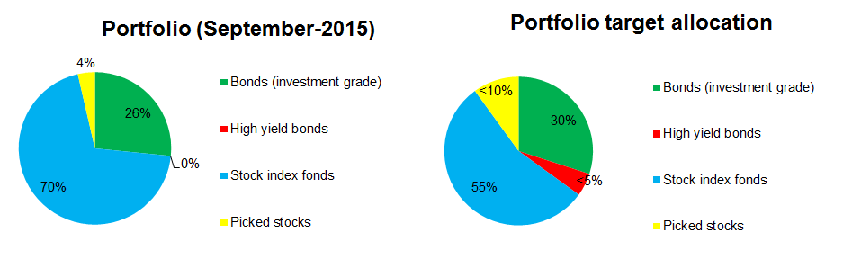 2015-09-portfolio-allocation-vs-target