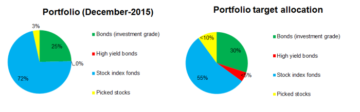 2015-12 Portfolio Allocation