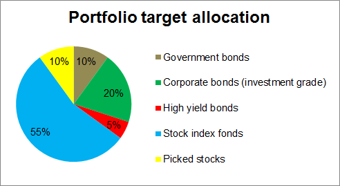 pie chart showing my target allocation between various index funds