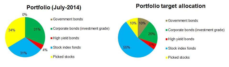 2014-07-portfolio-allocation