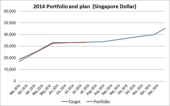 2014-07-portfolio-performance