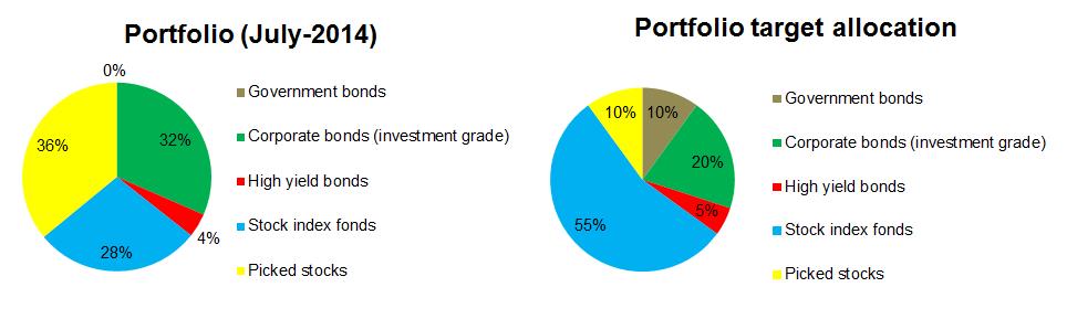 2014-07-portfolio-split-target