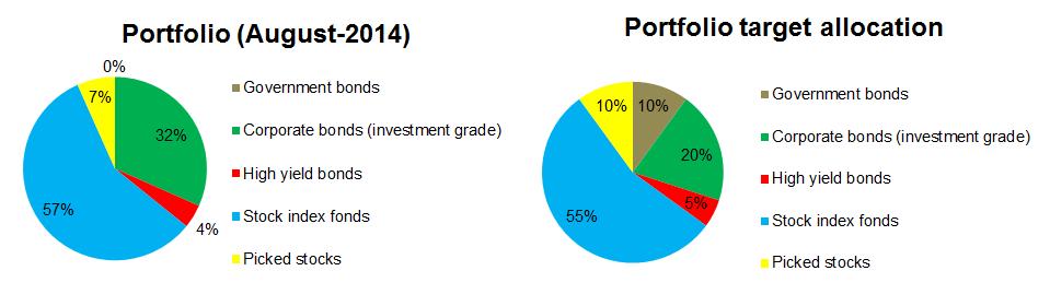 2014-08-portfolio-allocation