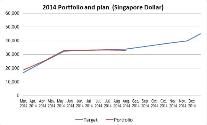 2014-08-portfolio-performance