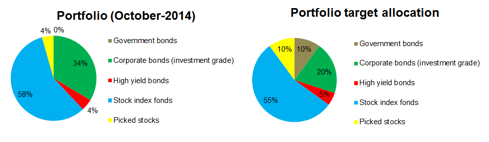 2014-10-portfolio-allocation
