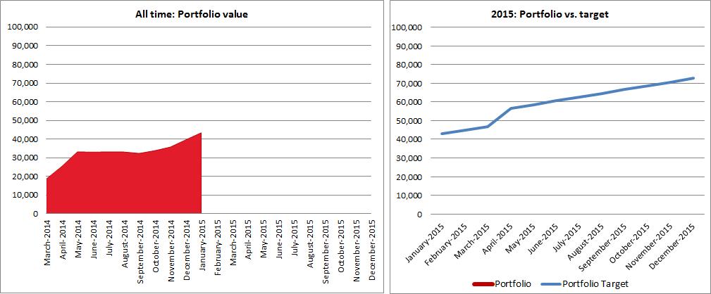 2015-01-portfolio-value-vs-target