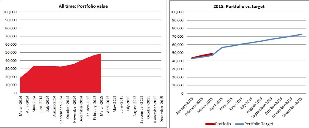 Singvestor portfolio value development