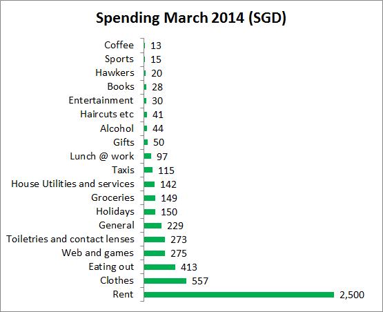 Spending report March