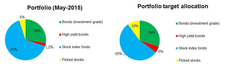 2015 April: Portfolio allocation