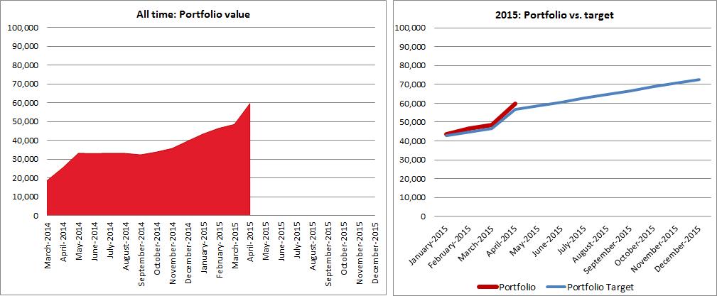 2015 April: Portfolio vs target