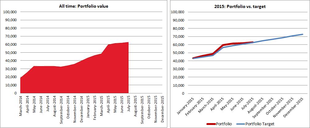 2015-07-portfolio-value-over-time-v02