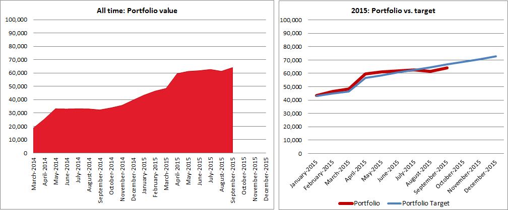 Portfolio value vs. targer