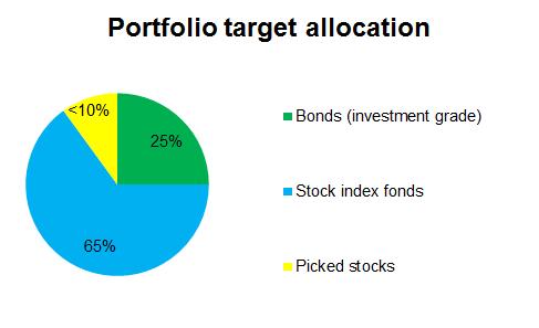 Target portfolio allocation