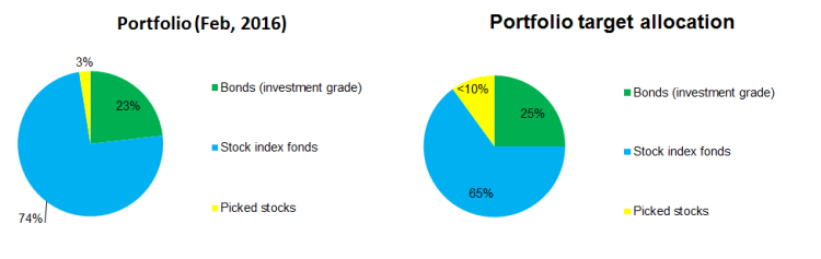 2016-01-portfolio-allocation