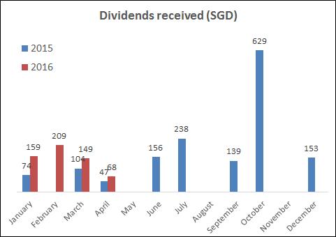 Dividends received