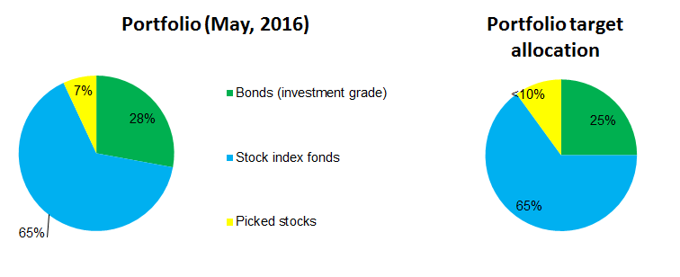 Portfolio allocation in May