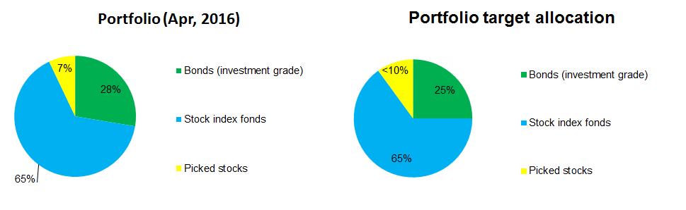 Portfolio allocation