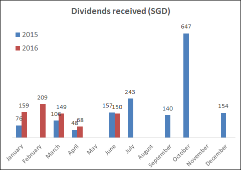 Dividends received in June