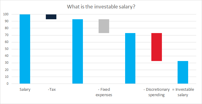 How to calculate the investable salary?