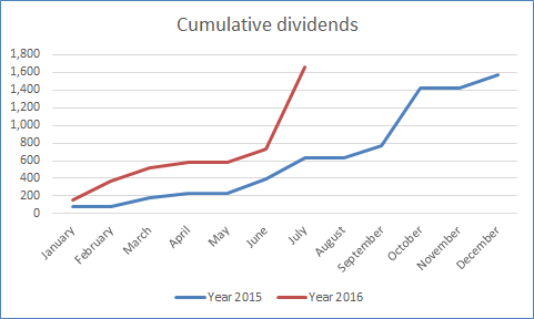 Cumulative dividends