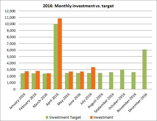 Investments vs. plan