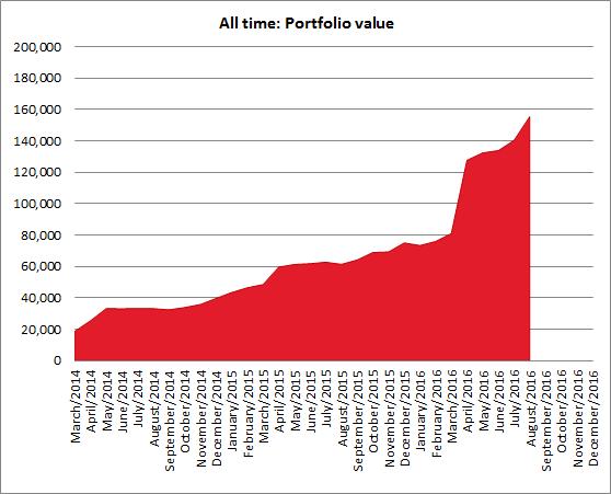 Portfolio value