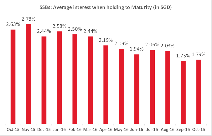 SSBs: Average interest when holding to maturity