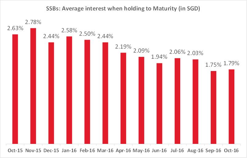 SSBs: Average interest when holding to maturity