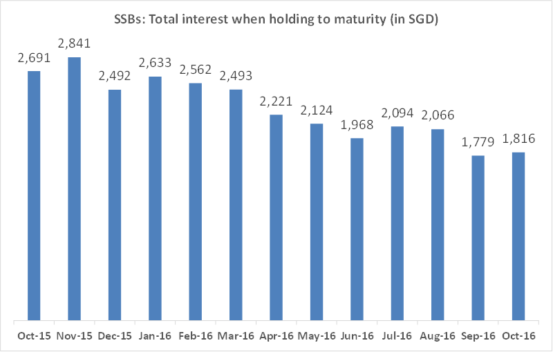 Total interest when investing SGD 10,000