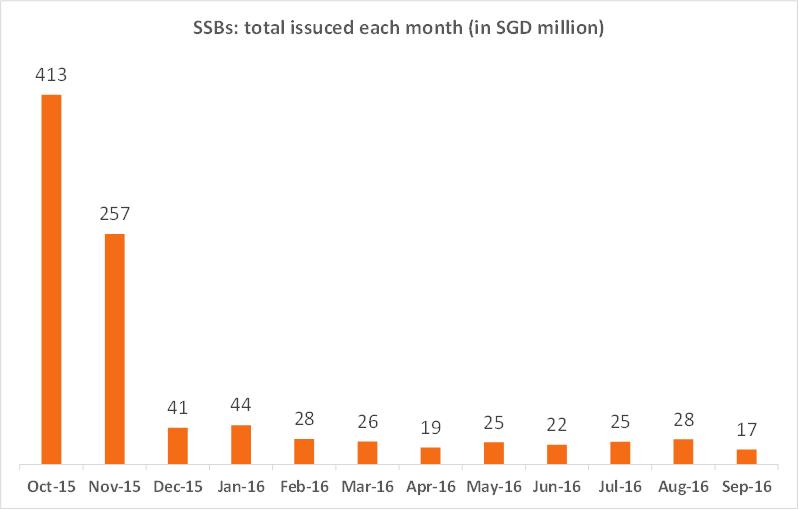 Uptake of SBSs in Singapore