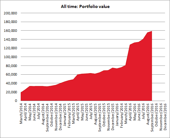 Portfolio performance in September