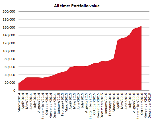 Portfolio performance October