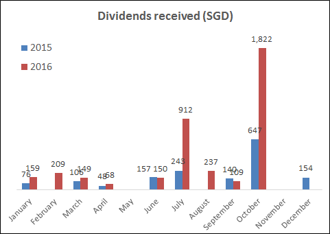 Dividends received