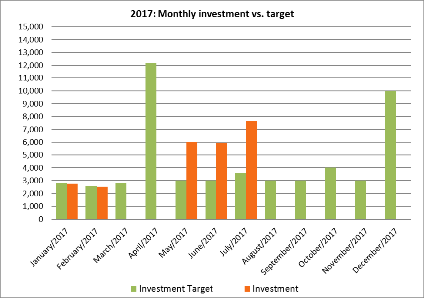 Investments vs. plan in July