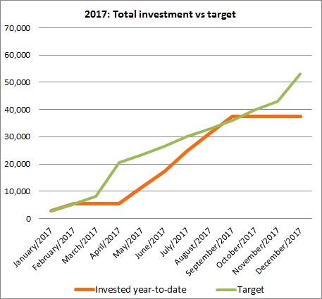September investments 2017