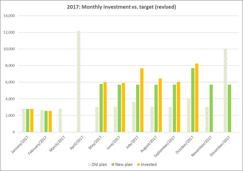 Investment vs. Plan, October 2017