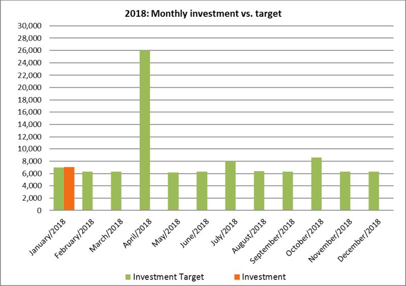2018 investments vs. plan